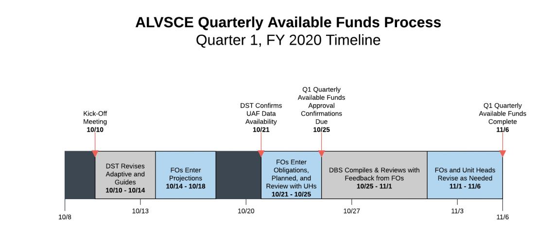 ALVSCE Quarterly Available Funds - Timeline