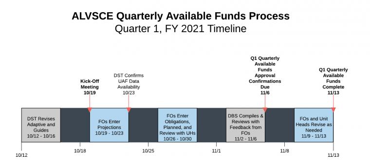 ALVSCE Quarterly Available Funds - Timeline FY21 Q1
